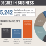 Find Business and Management Degree Programs