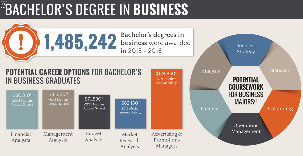 Business and Management Degree Programs